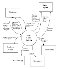 how a context diagram could have saved big       aspe trainingcontextdiagram what is a context diagram
