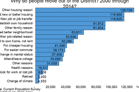 housing is the number one reason why people leave d c curbed dc graphs via the d c office of revenue analysis