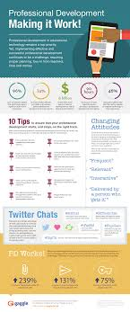 how to make teacher professional development work infographic e how to make teacher professional development work infographic