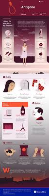 best ideas about antigone anouilh cirque du antigone infographic course hero