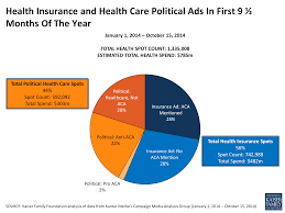 aca advertising in key findings the henry j kaiser family health insurance and health care political ads in