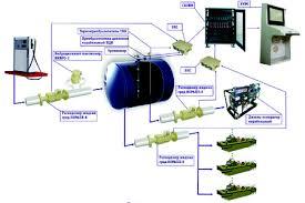 Унифицированная система контроля топлива УСКТ «Опричник ...