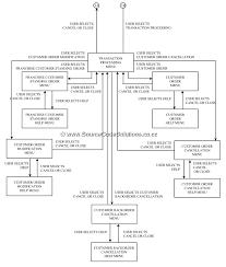 uml diagrams for order processing system   cs   case tools lab    activity diagram  component diagram  deployment diagram  conclusion  thus the uml diagrams for order processing system