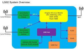 <b>OLG02 Outdoor Dual</b> Channels LoRa IoT Gateway in 2019 ...