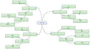 best photos of wbs work breakdown structure template   work    work breakdown structure template