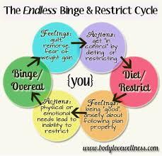 binge eating disorder tumblr - Google Search | Meme | Pinterest ... via Relatably.com