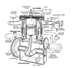 gy stroke wiring diagram gy discover your wiring diagram inline 4 engine diagram labeled