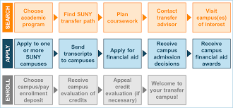 how to transfer credits to suny open suny search