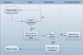 cross functional flowchart   the easiest way to draw cross    cross functional flowchart