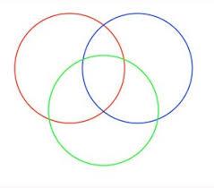 best photos of triple venn diagram printable   triple venn diagram    triple venn diagram template