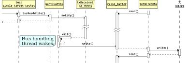 behavioral diagramsbehavioral diagrams