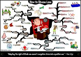 essay stress causes  essay about stress causes and effects cause effect stress stressfu