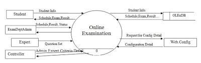 next chapter  dfd data flow diagrams    online examination final     level dfd