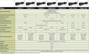 <b>Фонарь светодиодный тактический Armytek</b> Predator v3, 1200 лм ...