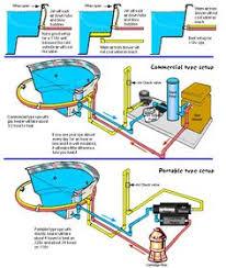 plumbing  pump and pools on pinterestinground spa plumbing diagram   google search