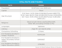 education in wenr vital facts and figures