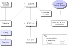 object relationship diagram   scips cmsobject relationship diagram