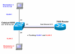 configuring isl and    q trunking between a catos switch and an    configurations