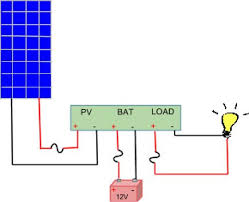 What is a <b>Solar Charge Controller</b> | altE