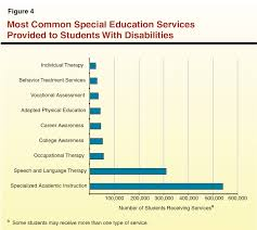 overview of special education in california 5863 jpg