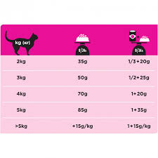 <b>Purina Pro</b> Plan Veterinary Diets UR Urinary <b>корм</b> для кошек для ...