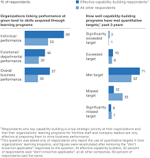 building capabilities for performance mckinsey company companies that build skills most effectively do a better job of linking those skills to performance and of meeting targets