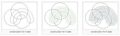 venn diagrams   a chart geek    s favorites