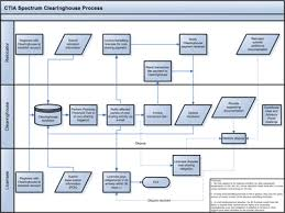 ctia spectrum clearinghouseclick on the flow chart below to view larger version