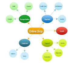 internet marketing   concept map   what is a concept map   how to    concept map  concept map