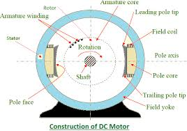 dc motor wiring diagram wirdig dc armature winding diagram wiring diagram schematic