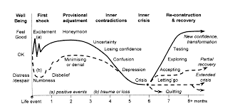life events and career change transition psychology in practice the transition cycle a template for human responses to change