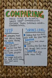best images about z rdgliteralcomp compare contrast on this is great information for students who are looking for help writing compare contrast papers
