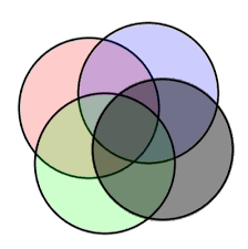 increasing the set capacity of venn diagrams with color codes      way venn zps ffd b  png