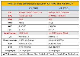 <b>MECOOL</b> KI Pro KII KIII Pro <b>DVB T2</b> + S2 Android TV Box 3G 16G ...