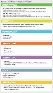 functional testing pyramid solutions pyramid functional testing key strengths