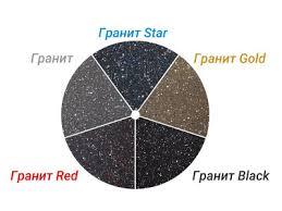 <b>Сковорода Мечта Гранит</b> black С024802 <b>24 см 24 см</b>; литой ...