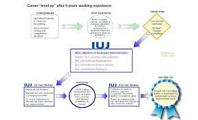 international university of alumni career paths alumni career paths