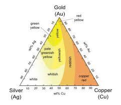 Top Coat <b>Gold</b> Coloring - Depositing <b>Aluminum</b> Bronze & Alloys