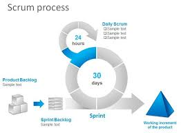 free scrum task board powerpoint template   free powerpoint    scrum process powerpoint