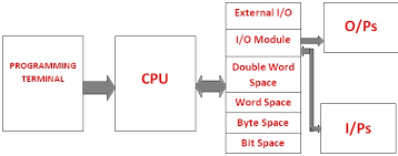 basic block diagram of plc   telecommunication and electronics    basic block diagram of plc