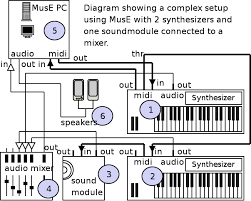 creating your setup muse sequencer org midi setup verification