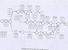 collection cpm network diagram example pictures   diagramsproject network diagram examples photo album diagrams