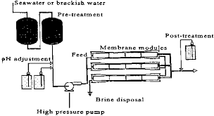 2.1 Desalination by <b>reverse osmosis</b>