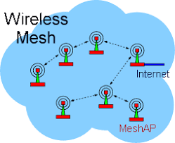surfability solutions  wireless     mesh     networksdiagram of a mesh network