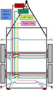 gr trailer wiring diagram wiring diagram schematics baudetails rv trailer plug wiring diagram non commercial truck fifth