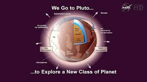 Image result for Half of Pluto's heart contains liquid water; NASA finds miracle on the dwarf planet