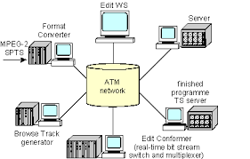 the atlantic news studio  reference model and field trial   small studio reference model using atm network architecture