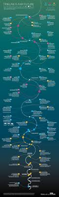 best images about inforgraphicmaina charts pop far future timeline helps you plan 10 quadrillion years from now