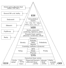 best images of information technology system diagram   industry    management information system diagram