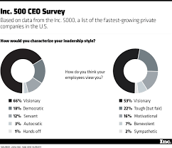 the leadership style that builds high growth companies com take a look at the graphic below to see how 500 ceos describe their leadership